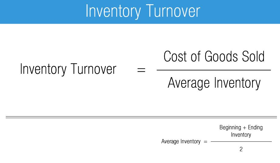 inventory-turn-over-ratio-formula