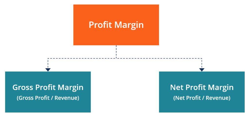 profit-margin-calculator